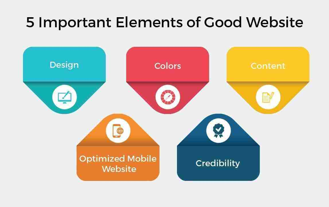 what makes up a quality website